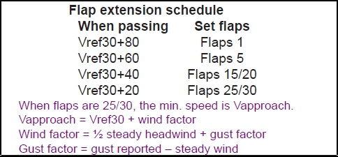 Flap Extension Schedule