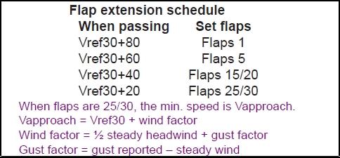 Flap Extension Schedule