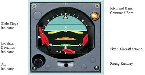 Figure 1 - Flight Director Indicator